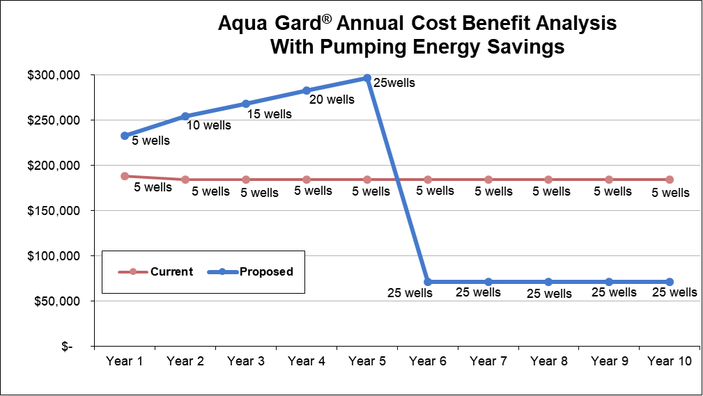 aqua gard cost savings